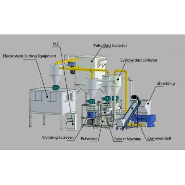 Aluminum plastic Separator Recycling Center Equipment
