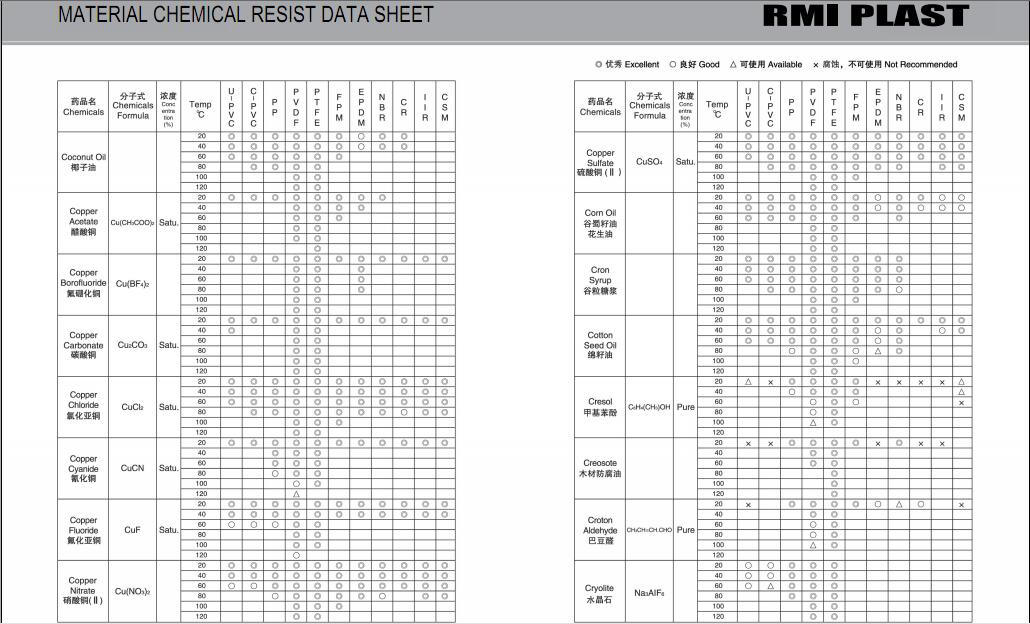 MATERIAL CHEMICAL RESIST DATA SHEET 10