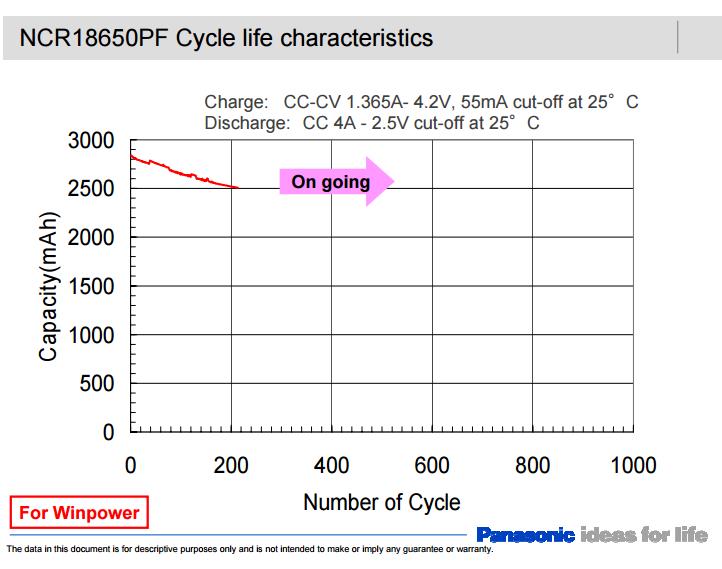 NCR18650PF cycle life