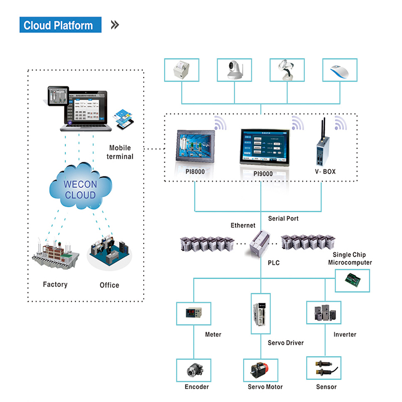 IIOT V-BOX Industrial IoT gateway support most PLCs, modbus and webscada on the cloud through RS232, RS422/RS485, Ethernet.
