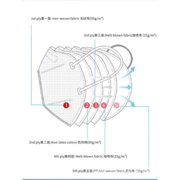 N95 Face Mask Respirator Medical