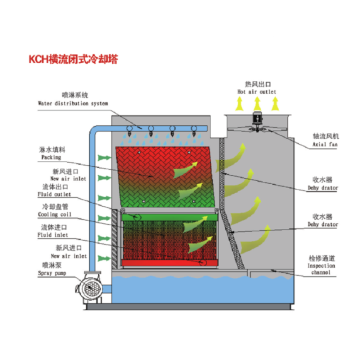 Cross flow closed cooling tower