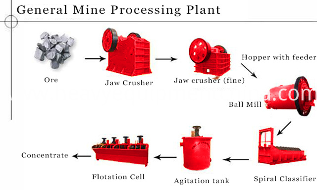 Lead Ore Mining Equipment