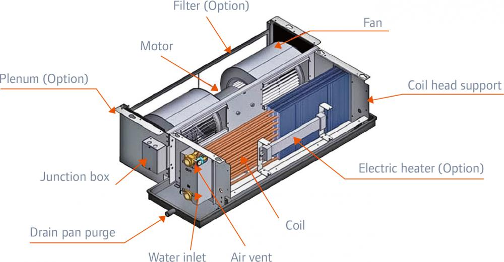 Fan Coil Unit Internal Structure Diagram