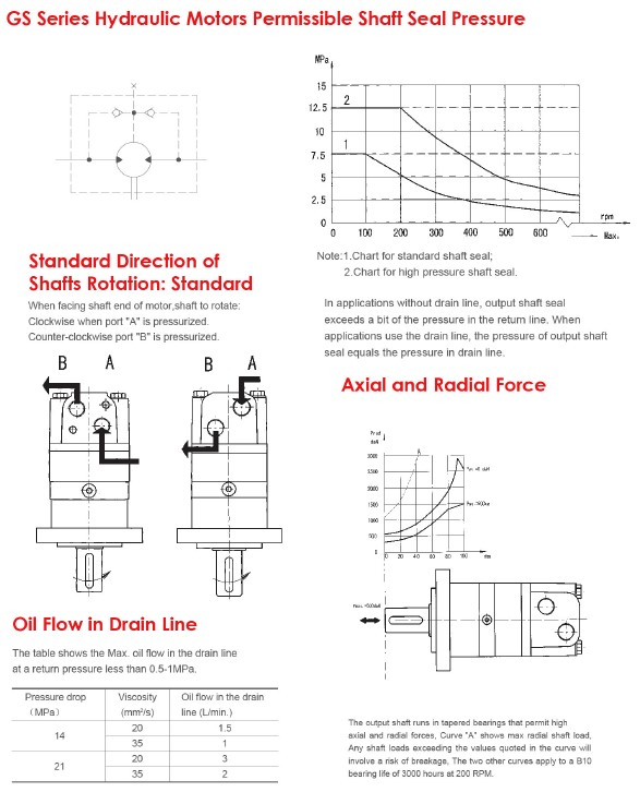 GS Series Hydraulic Motors Permissibles Shaft Seal Presure