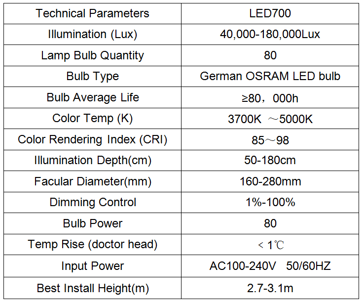 Led700 Technology Parameter