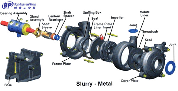 slurry pump metal parts