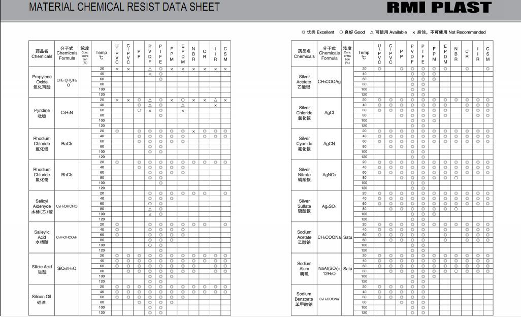 MATERIAL CHEMICAL RESIST DATA SHEET 29