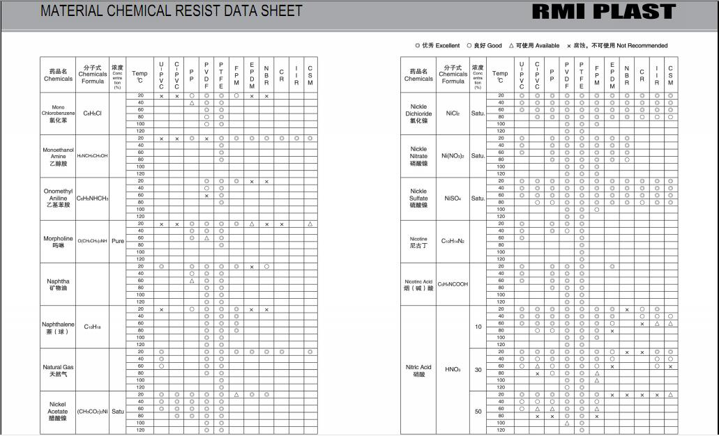 MATERIAL CHEMICAL RESIST DATA SHEET 23