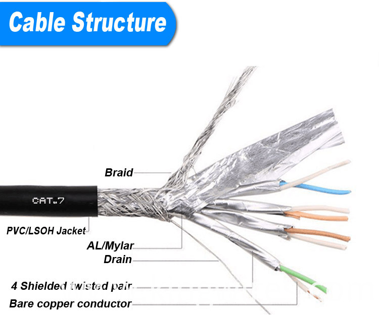 CAT7 Cable structure
