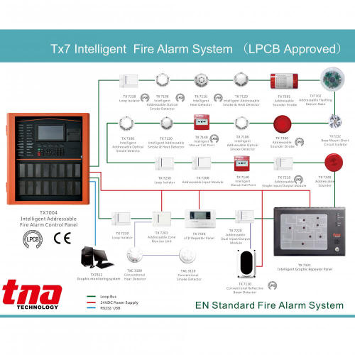 Intelligent Addressable Fire Alarm Control Panel