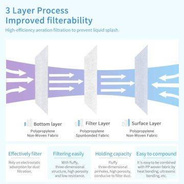High Filter Efficiency 3 Ply Disposable Face Mask