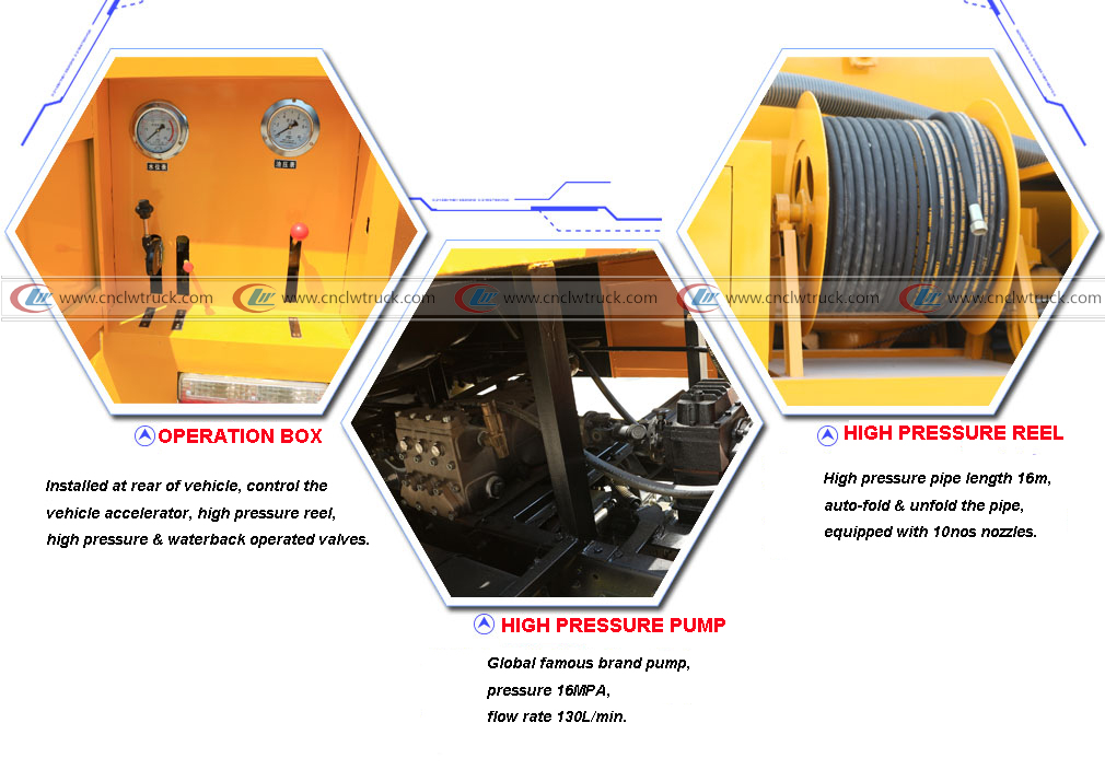 details of high pressure washing truck