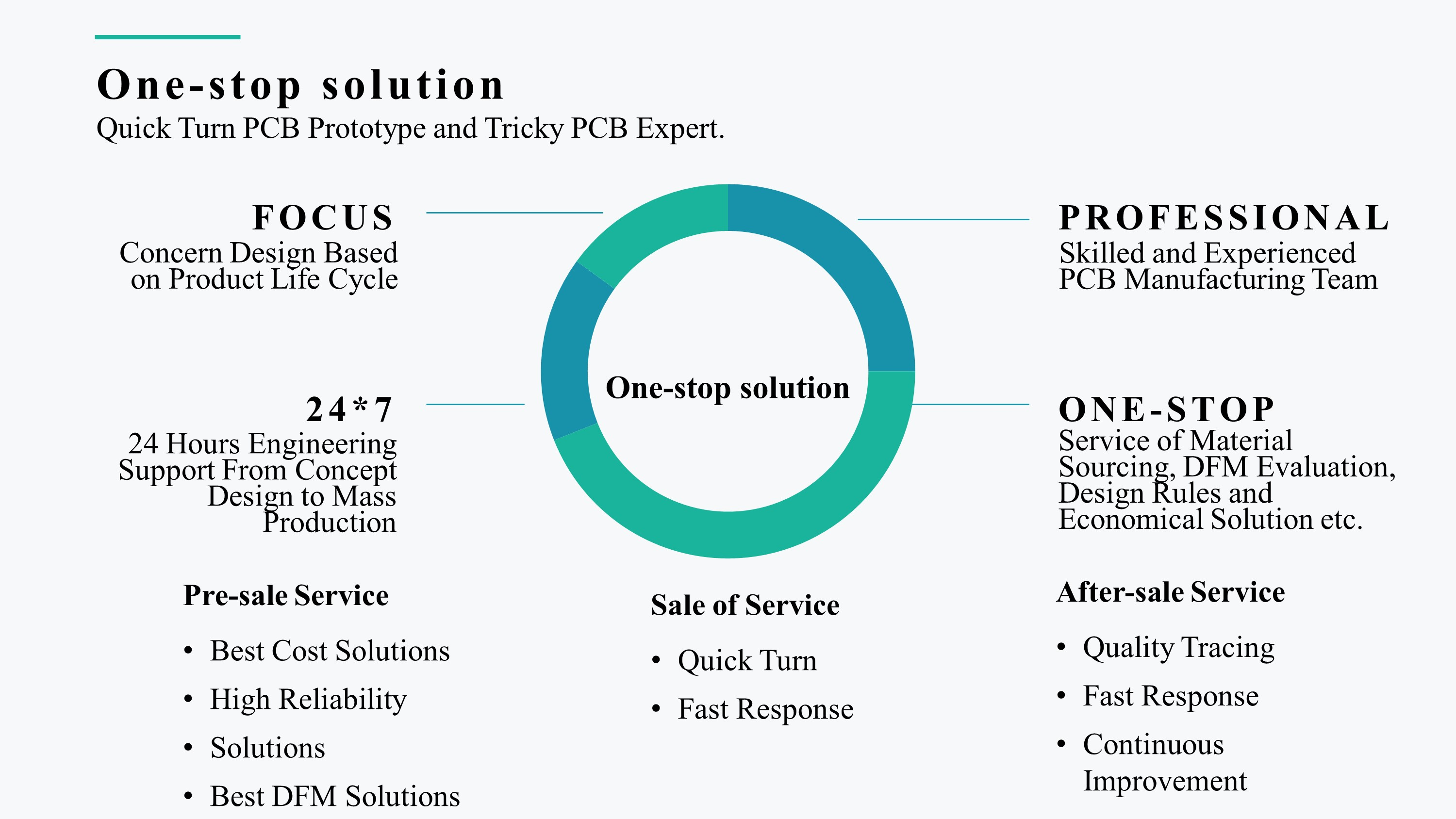 One-stop solution: PCB Prototype, PCB Manufacturing, PCB Assembly