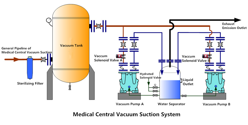 Medical Central Vacuum Suction