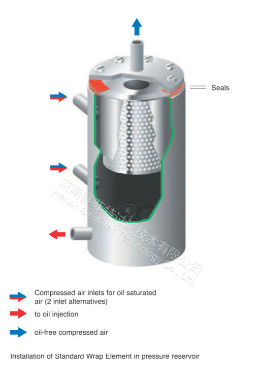 Sullair Air Oil Separator Parts