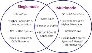 single mode fiber and multimode fiber