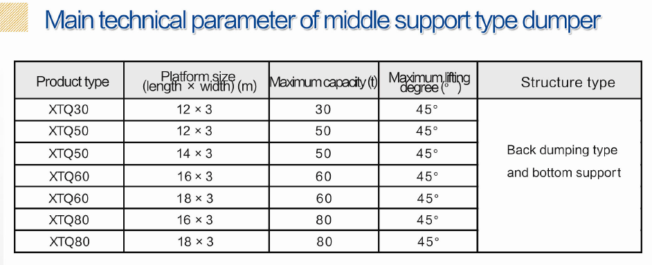 Data of middle support dumper