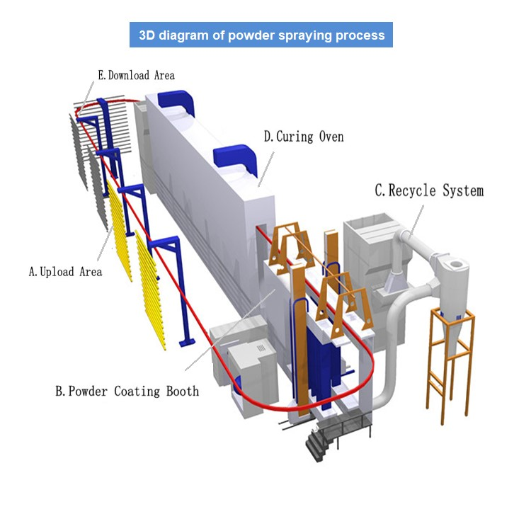 Powder spraying system of painting line
