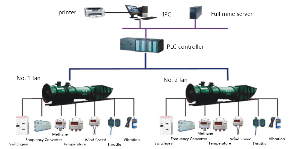 Remote Automatic Control System of Main Fan