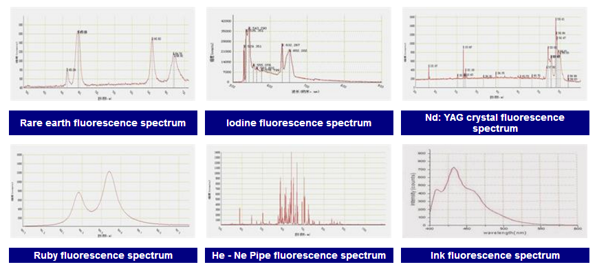 Sample Fluorescence Spectrum