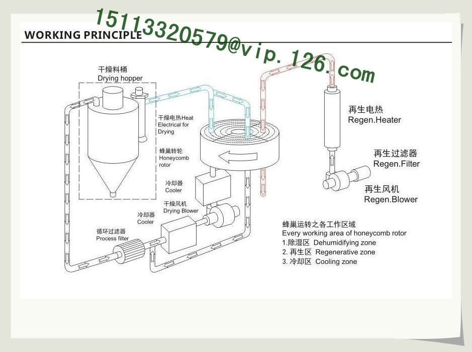 honeycomb dehumidifier working principle
