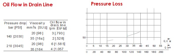 Oil Flow in Drain Line&Pressure Loss