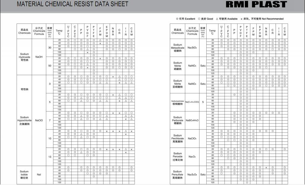 MATERIAL CHEMICAL RESIST DATA SHEET 31