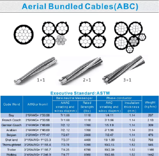 Aerial Bundled Cable