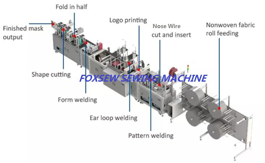 Fully Automatic KN95 Mask Production Line -1