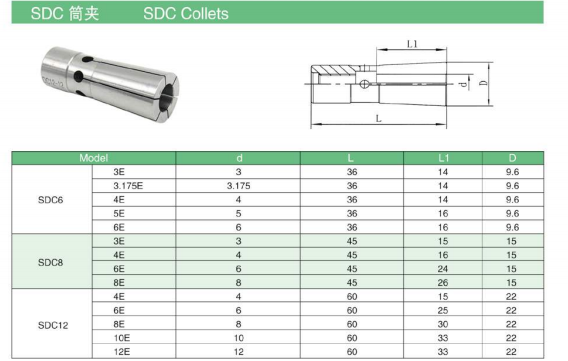 sdc main data spring collet