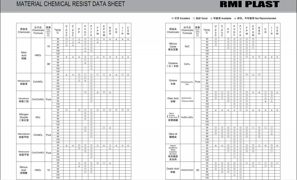 MATERIAL CHEMICAL RESIST DATA SHEET 24