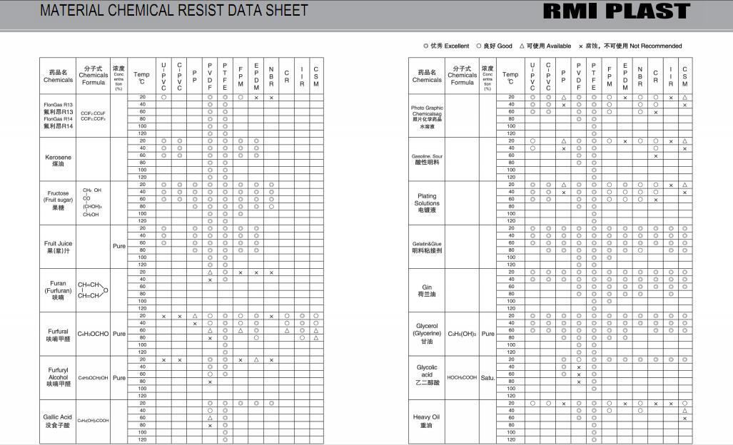 MATERIAL CHEMICAL RESIST DATA SHEET 16