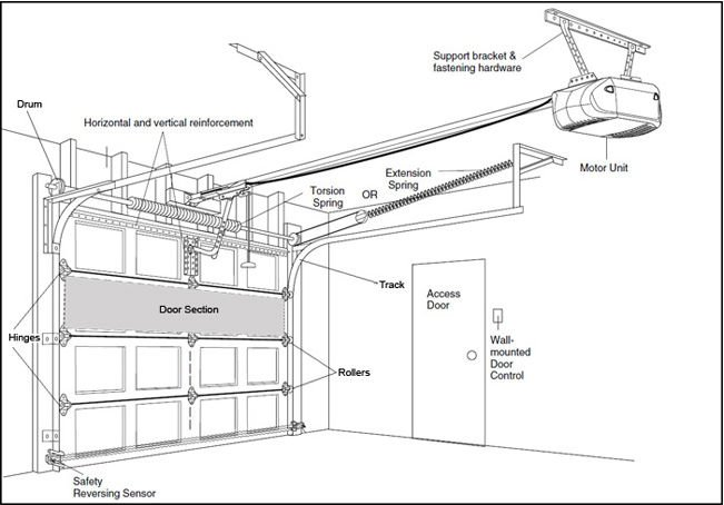 Sectional Door structures