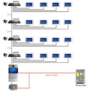 IP Video Intercom Systems for Residential Buildings