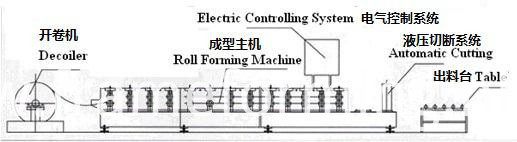 roof corrugated steel machine