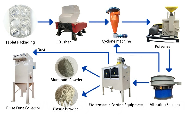 medical blister scrap recycling machine