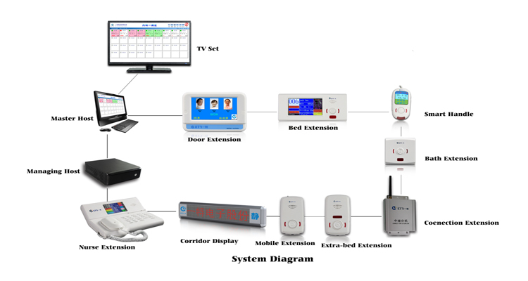 Hosptial Smart Wired Ward Calling System