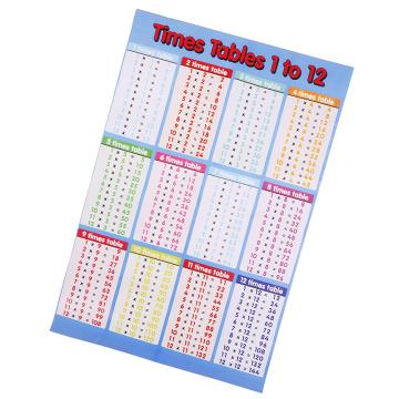 1 Pc 53cm*35cm Multiplication formula table wall sticker removable flip chart formula table