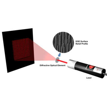 Diffraction Pattern Options of machine vision laser