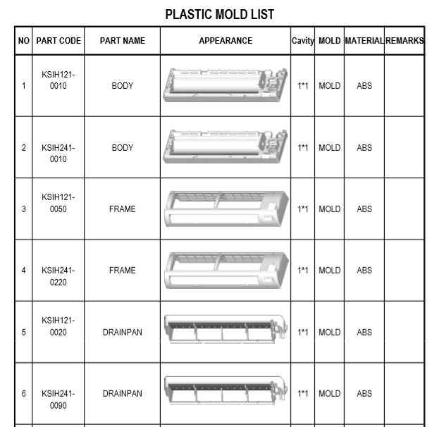 Air conditioner mould list