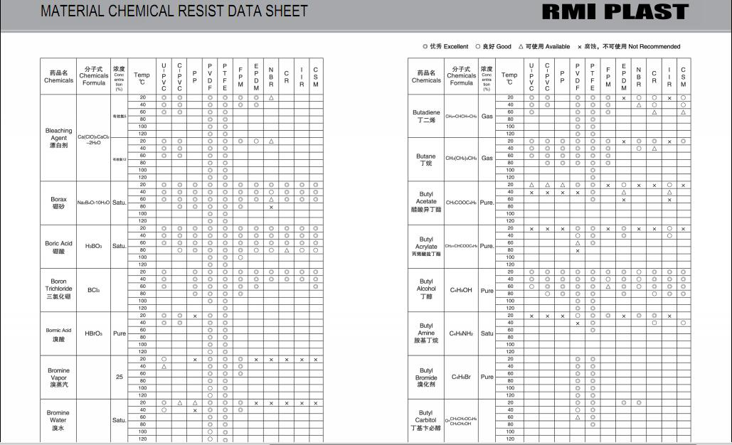 MATERIAL CHEMICAL RESIST DATA SHEET 06