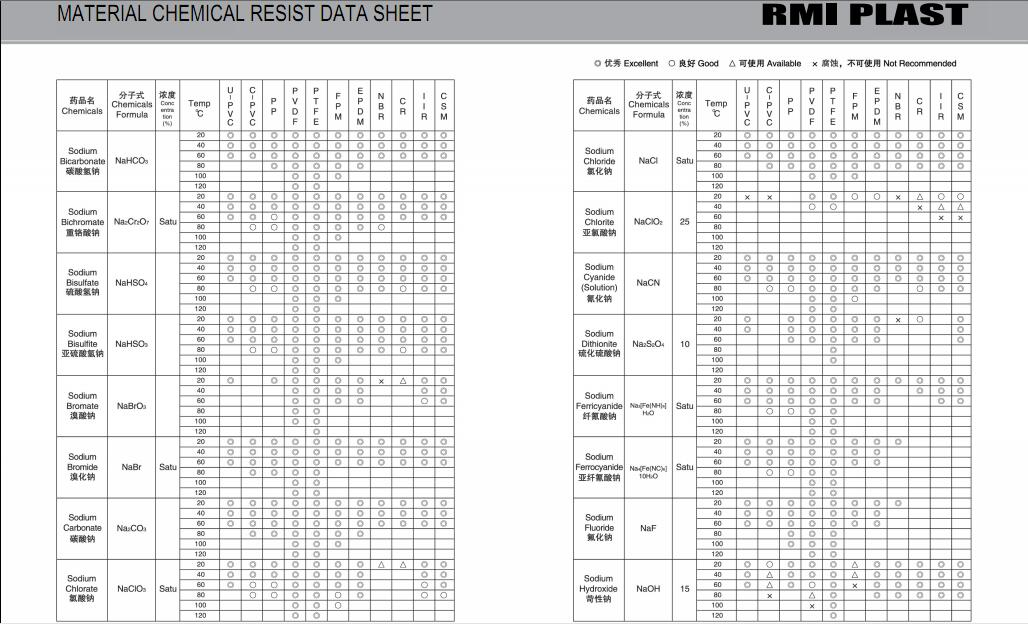 MATERIAL CHEMICAL RESIST DATA SHEET 30