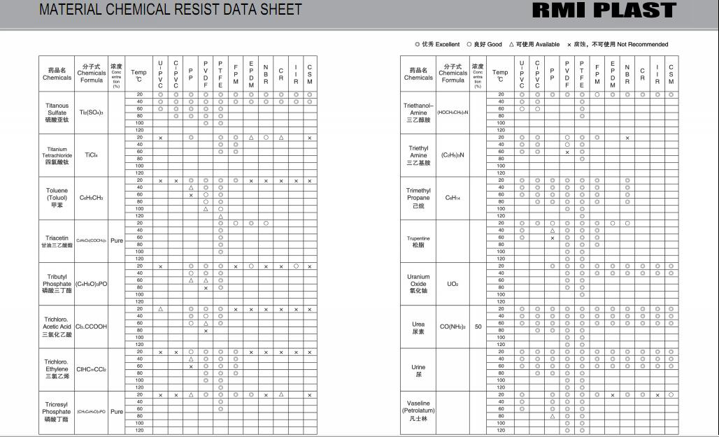 MATERIAL CHEMICAL RESIST DATA SHEET 35
