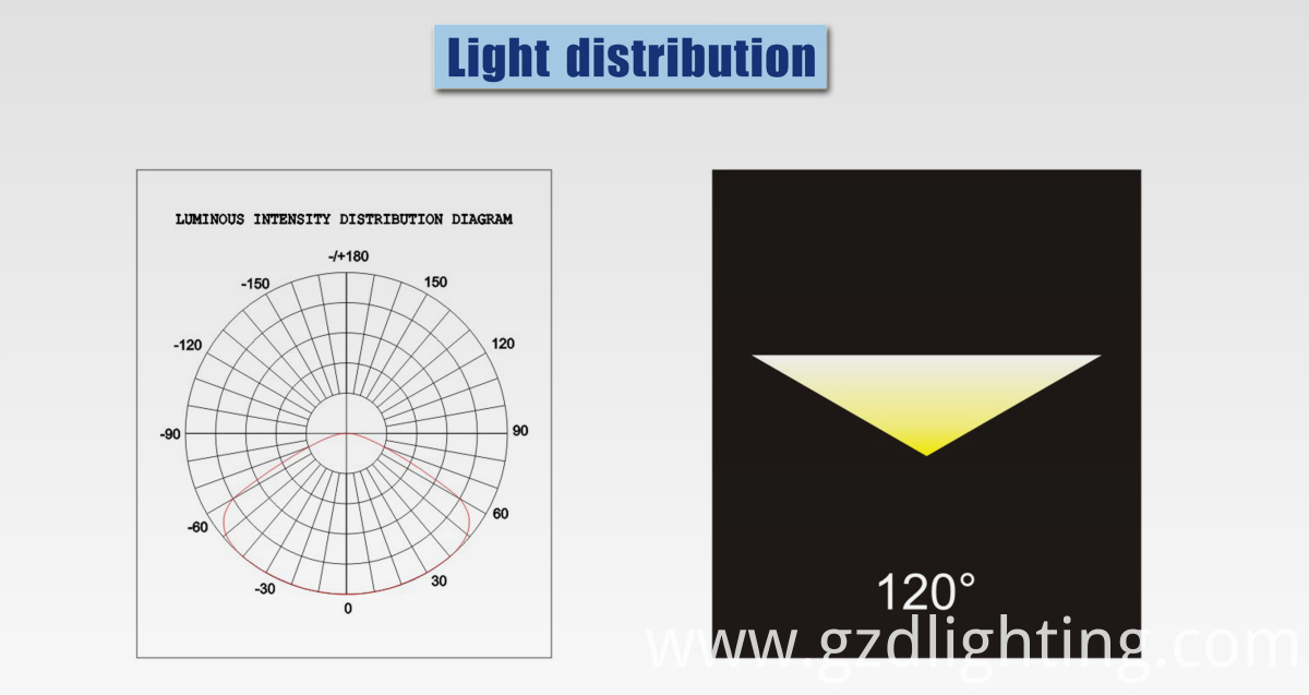 outdoor linear light light distribution