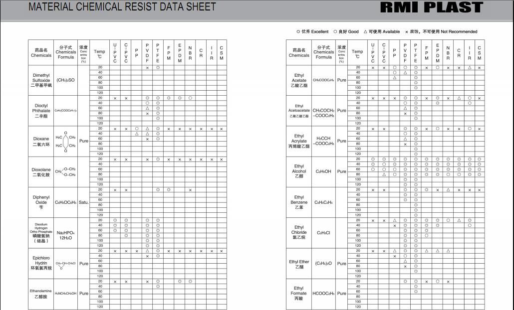 MATERIAL CHEMICAL RESIST DATA SHEET 13