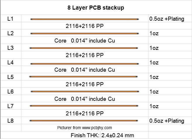 8 layer PCB stackup | JHYPCB