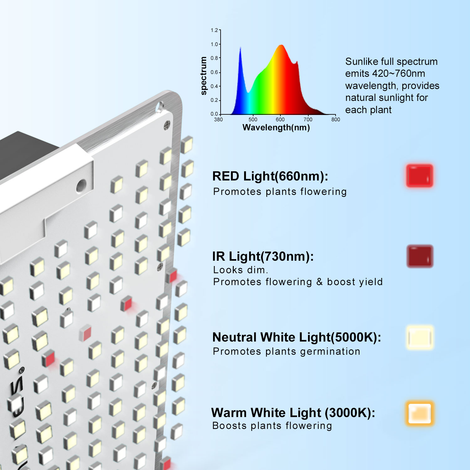 200W led growing light indoor greenhouse