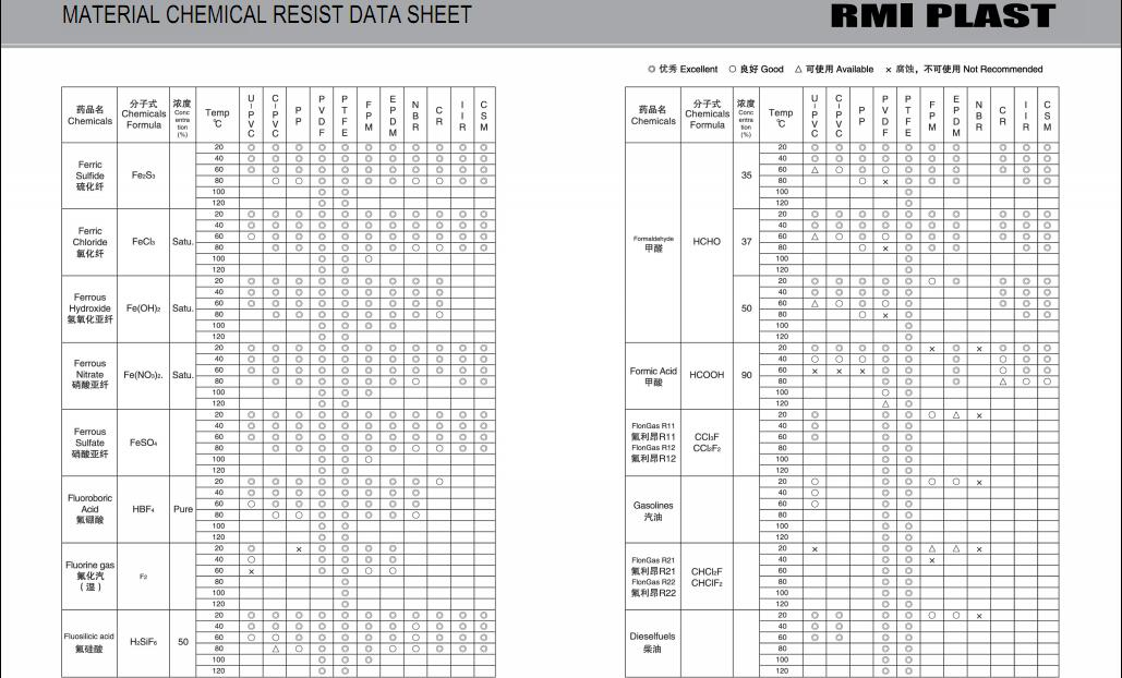 MATERIAL CHEMICAL RESIST DATA SHEET 15