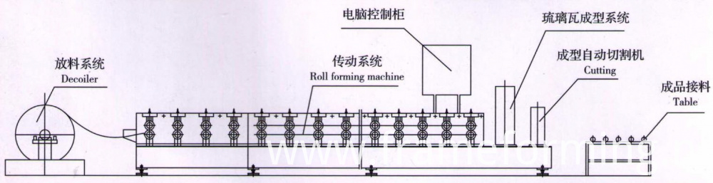 Step Tile Ridge Cap Forming Machine 03